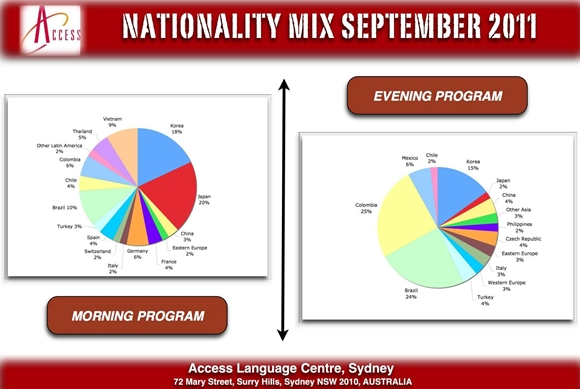 ACCESS - Nationality Mix September 2011.jpg